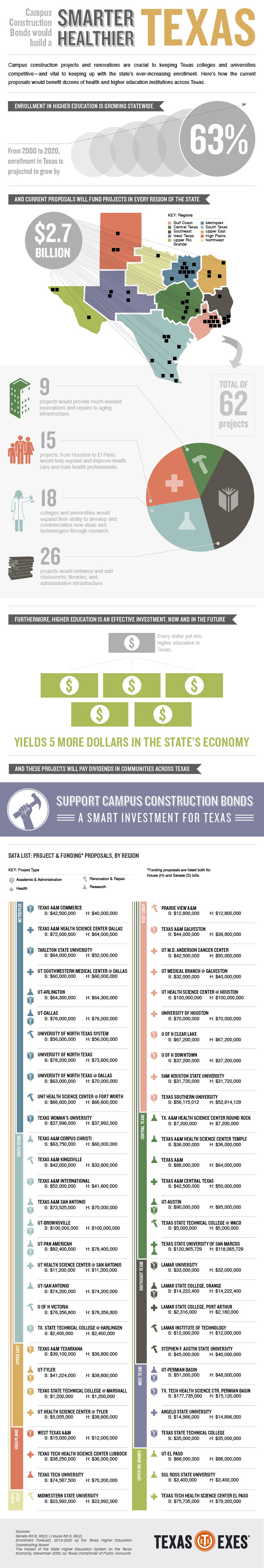 Campus Construction Bonds Would Mean a Smarter, Healthier Texas Infographic