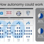 NCAA Board Votes to Allow Autonomy for Biggest Conferences