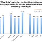 The University of Texas at Austin Energy Poll