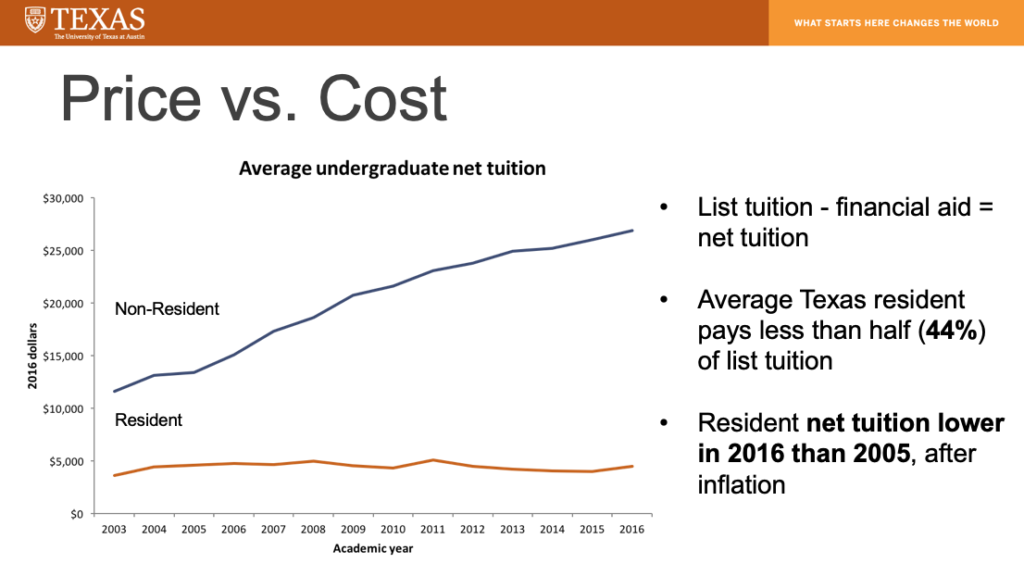 Texas A&M Tuition Cost >> Txexplainer Net Tuition And Affordability At Ut Austin The Alcalde